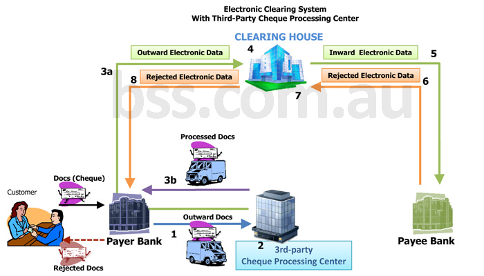 Electronic_Clearing_System_Third_Party_Cheque_Processing_Center (1)