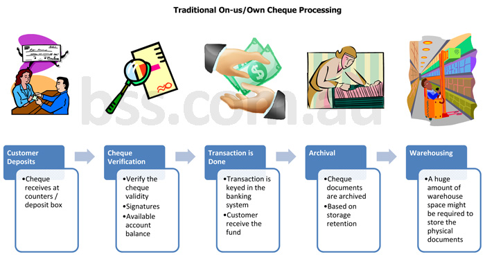 Traditional_On-us_Own_Cheque_Processing